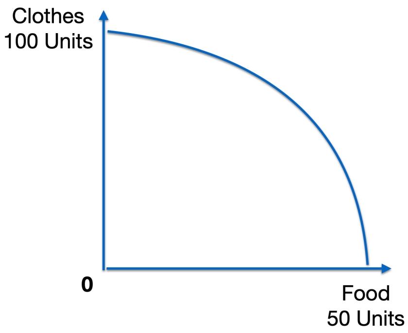 Diagram 22